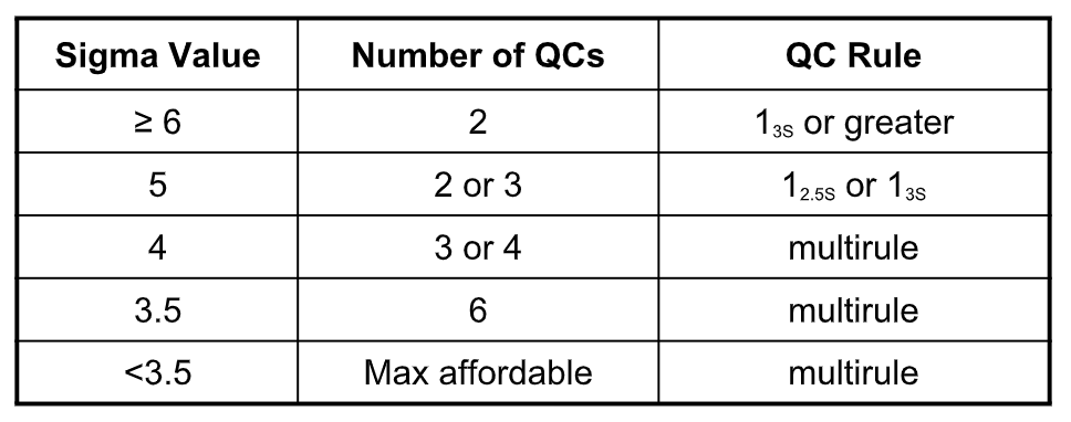 Sample guideline for choosing QC rules based on sigma values