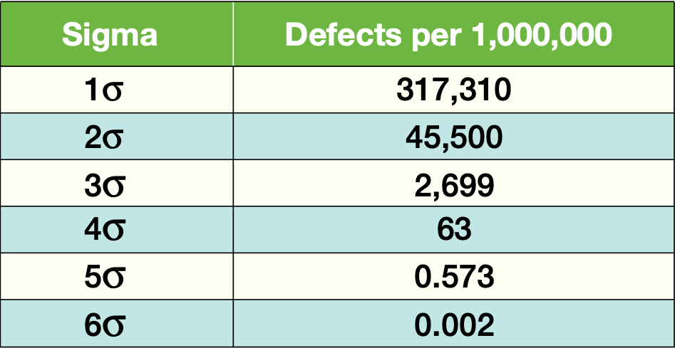 Sigma Defect per 1,000,000