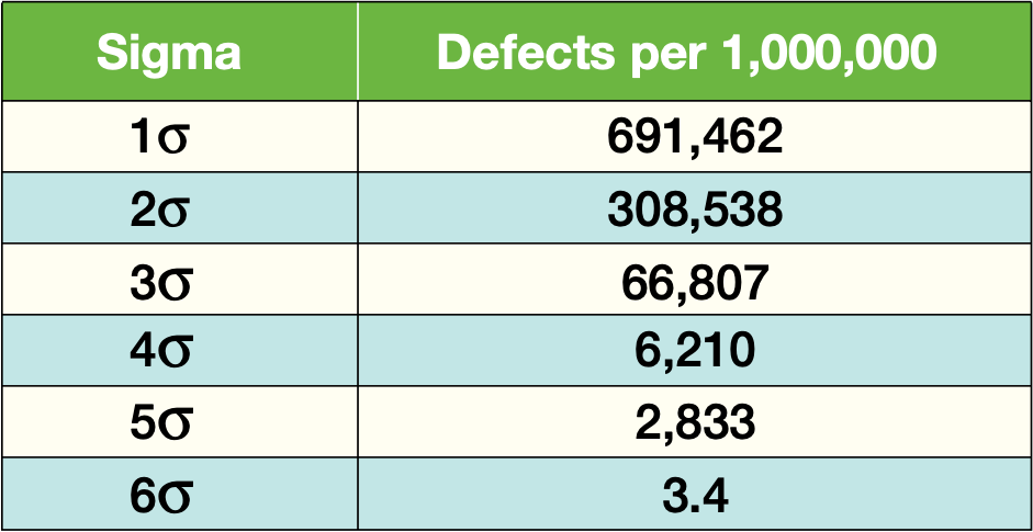 Sigma Defect per 1,000,000 with 1.5 SD Shift