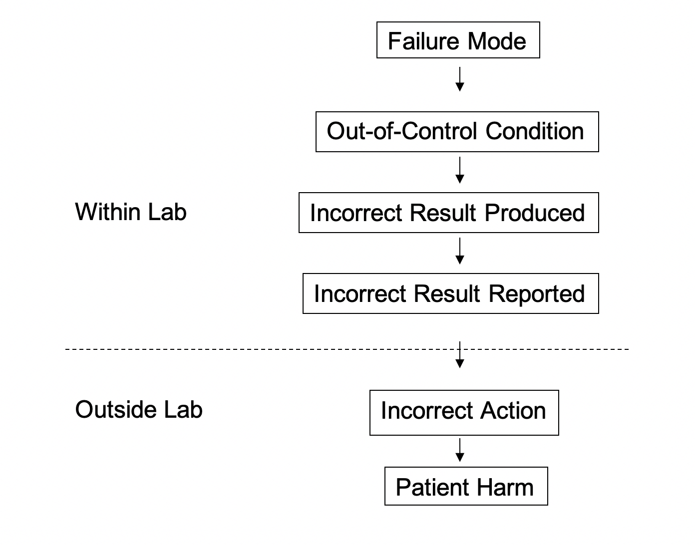 Fig. 1 Sequence of Events Leading to Patient Harm