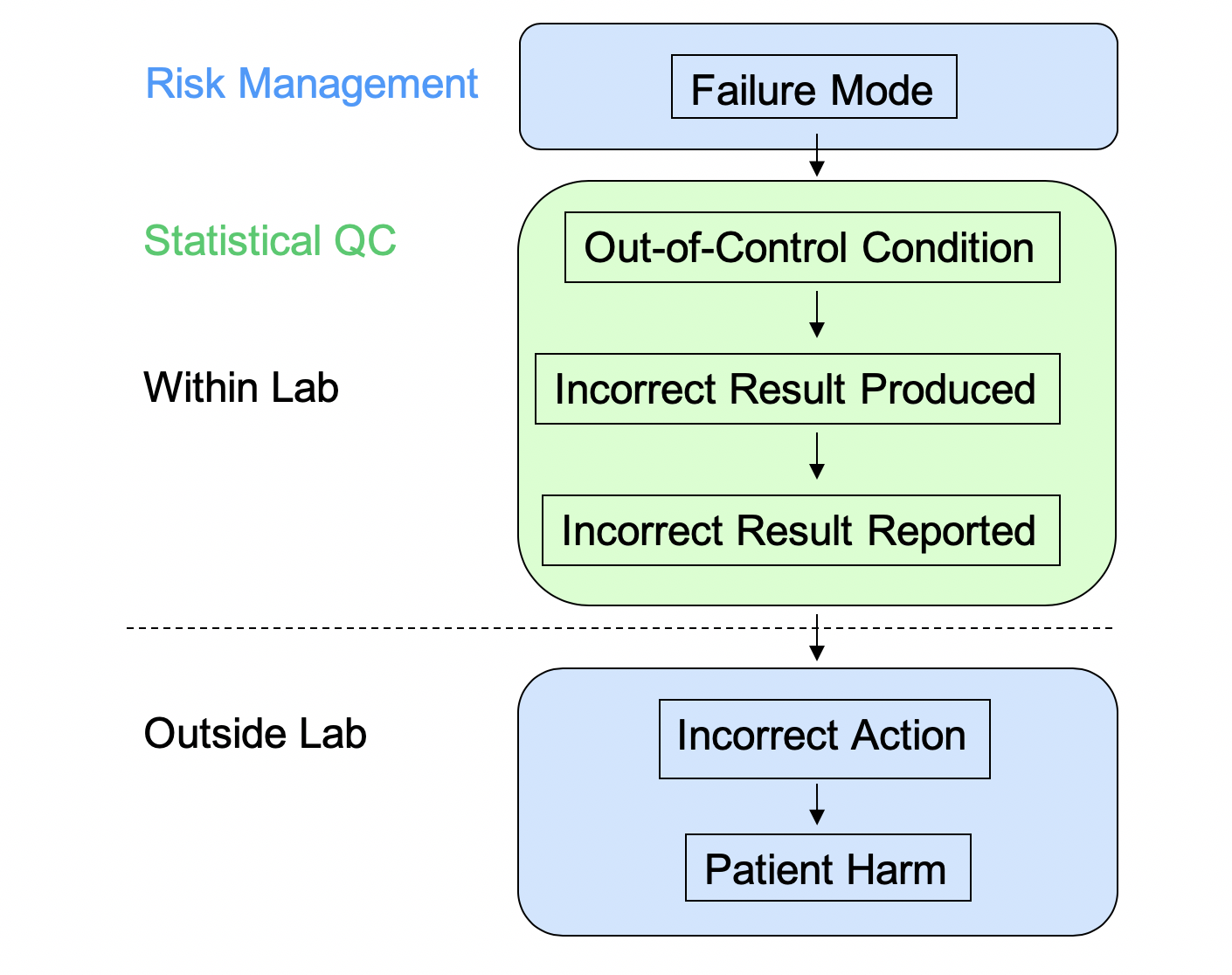 Fig. 2: The Complementary Domains of Risk Management and Statistical QC